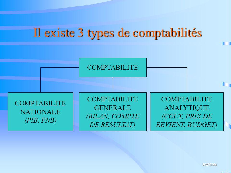 Il existe 3 types de comptabilités ECOCOM COMPTABILITE NATIONALE (PIB, PNB) COMPTABILITE GENERALE (BILAN, COMPTE DE RESULTAT) COMPTABILITE ANALYTIQUE (COUT, PRIX DE REVIENT, BUDGET)