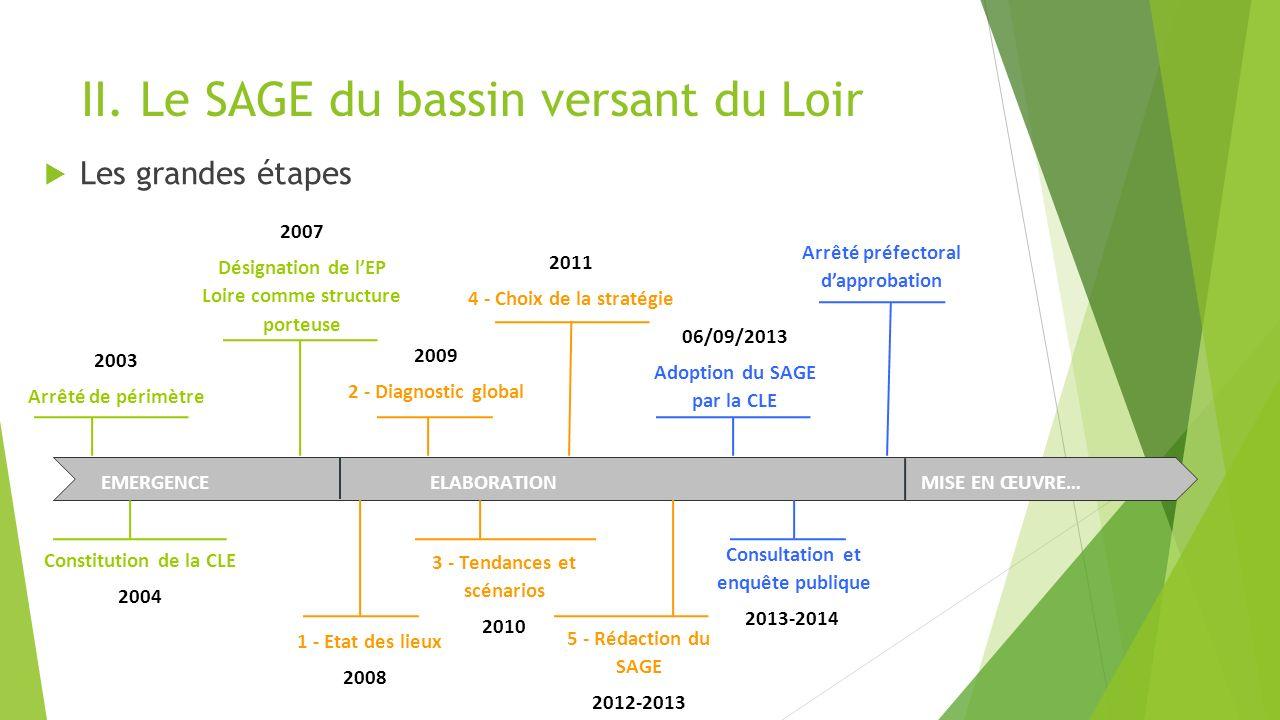 II. Le SAGE du bassin versant du Loir Les grandes étapes 2003 Arrêté de périmètre 2007 Désignation de lEP Loire comme structure porteuse Constitution