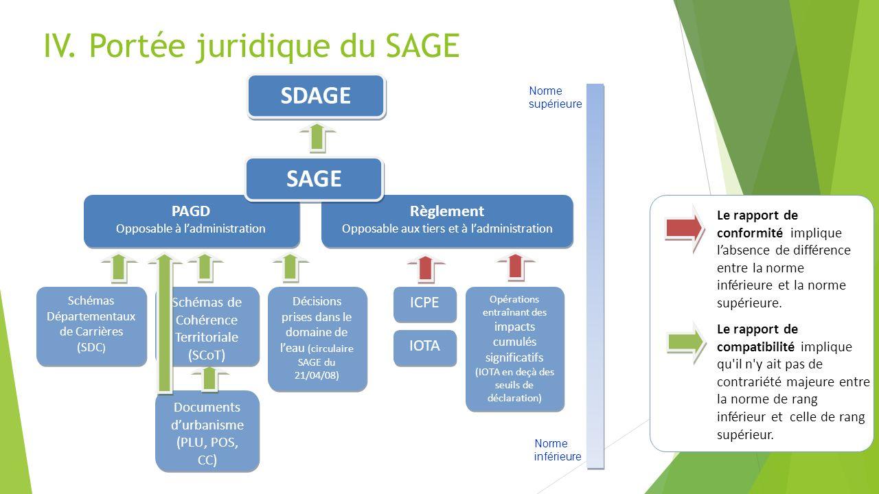 IV. Portée juridique du SAGE SDAGE PAGD Opposable à ladministration PAGD Opposable à ladministration Règlement Opposable aux tiers et à ladministratio