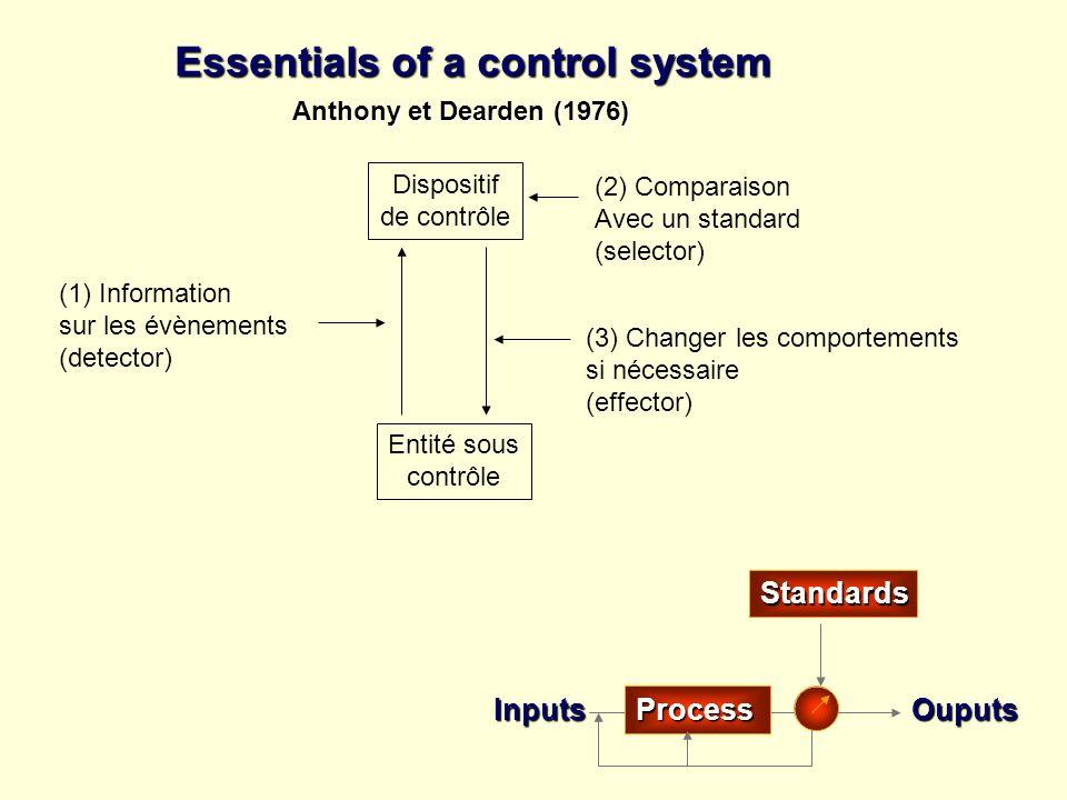Dispositif de contrôle Entité sous contrôle (1) Information sur les évènements (detector) (2) Comparaison Avec un standard (selector) (3) Changer les