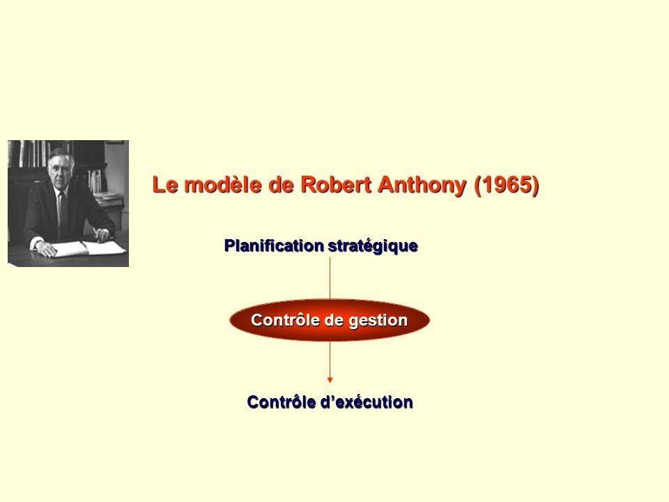 Le modèle de Robert Anthony (1965) Planification stratégique Contrôle dexécution Contrôle de gestion