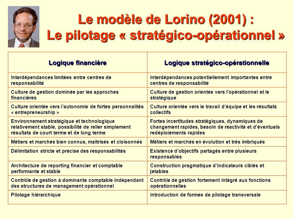 Le modèle de Lorino (2001) : Le pilotage « stratégico-opérationnel » Logique financière Logique stratégico-opérationnelle Interdépendances limitées en