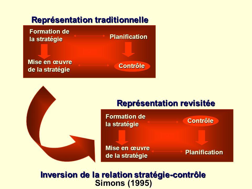 Formation de la stratégie Planification Mise en œuvre de la stratégie Formation de la stratégie Contrôle Planification Mise en œuvre de la stratégie I