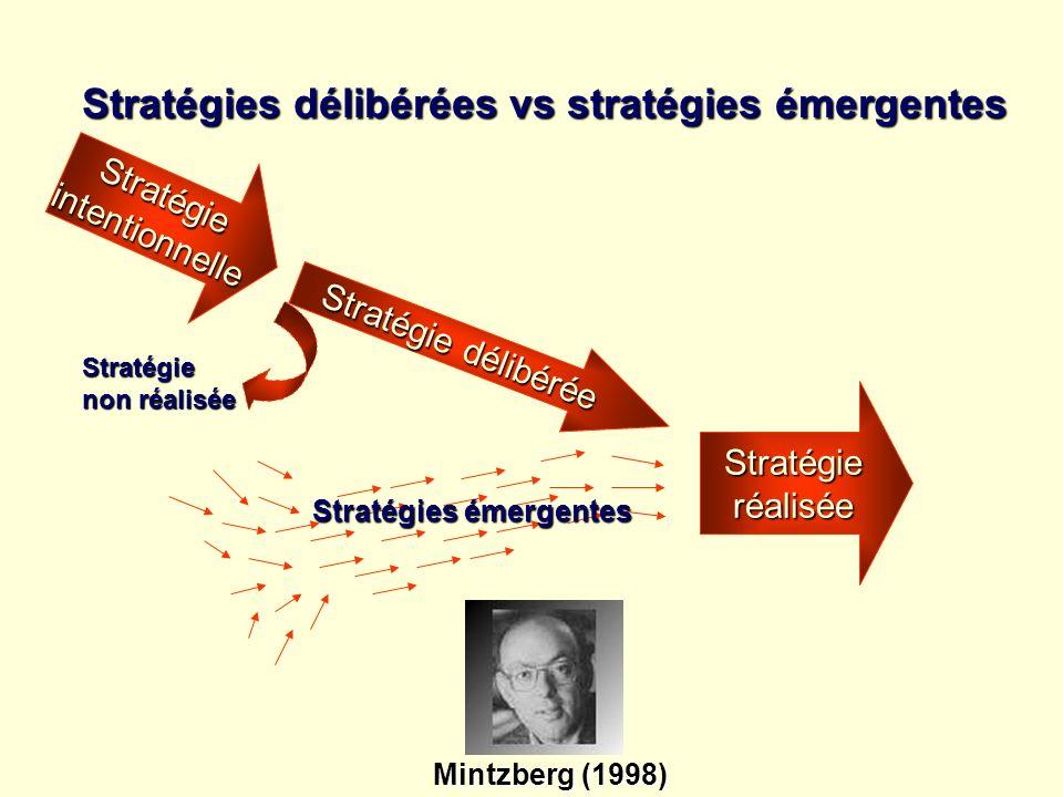 Stratégieintentionnelle Stratégie délibérée Stratégieréalisée Stratégie non réalisée Stratégies émergentes Stratégies délibérées vs stratégies émergen