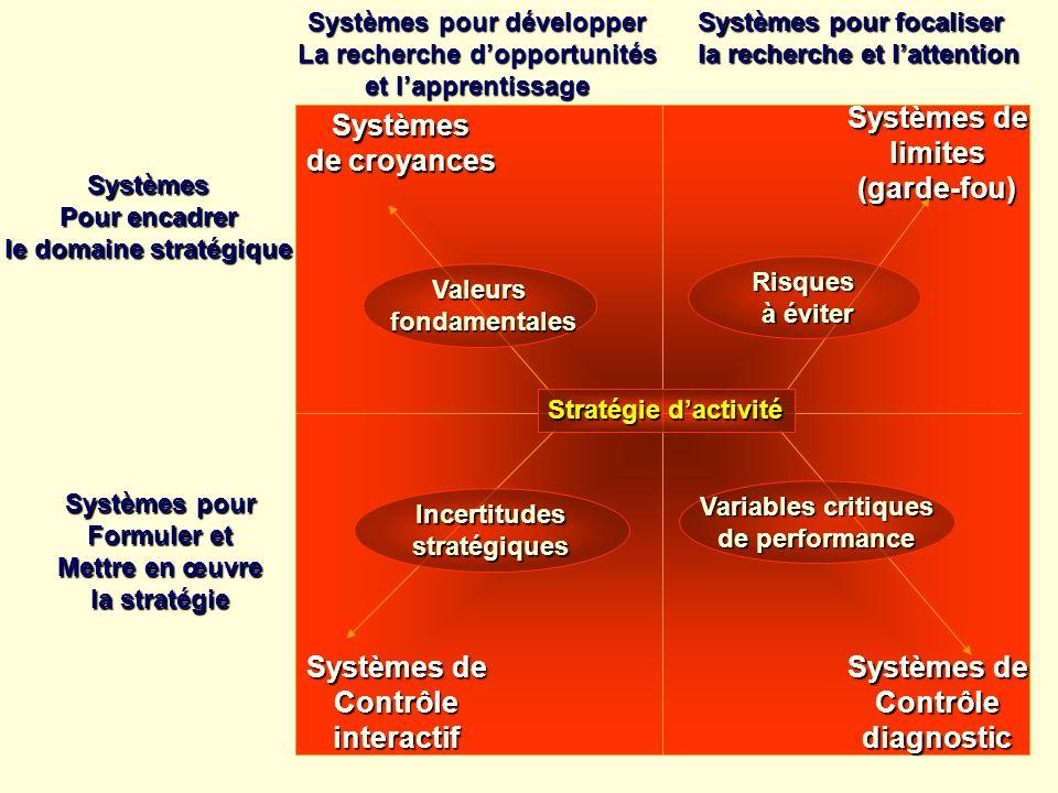 Systèmes Pour encadrer le domaine stratégique Systèmes pour Formuler et Mettre en œuvre la stratégie Systèmes de croyances Systèmes de Contrôleinterac