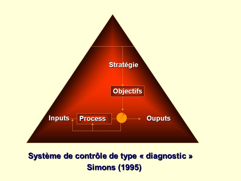 Objectifs Stratégie Ouputs Inputs Process Système de contrôle de type « diagnostic » Simons (1995)