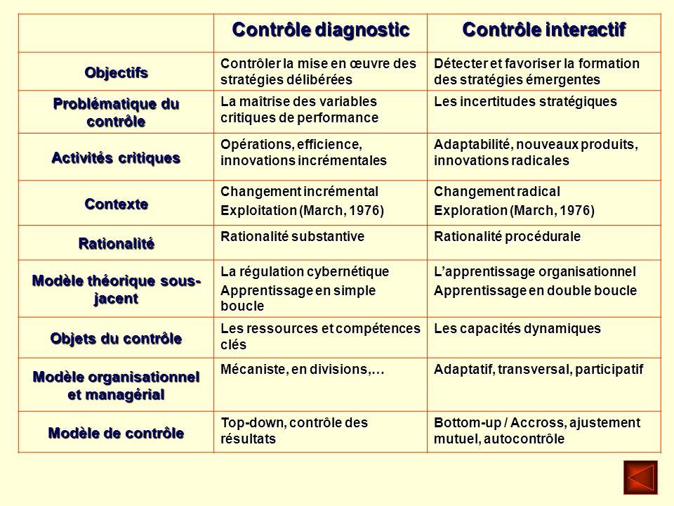Contrôle diagnostic Contrôle interactif Objectifs Contrôler la mise en œuvre des stratégies délibérées Détecter et favoriser la formation des stratégi
