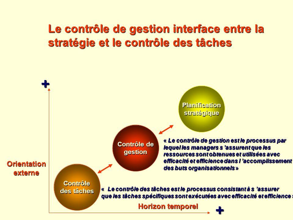 Le contrôle de gestion interface entre la stratégie et le contrôle des tâches « Le contrôle des tâches est le processus consistant à s assurer que les