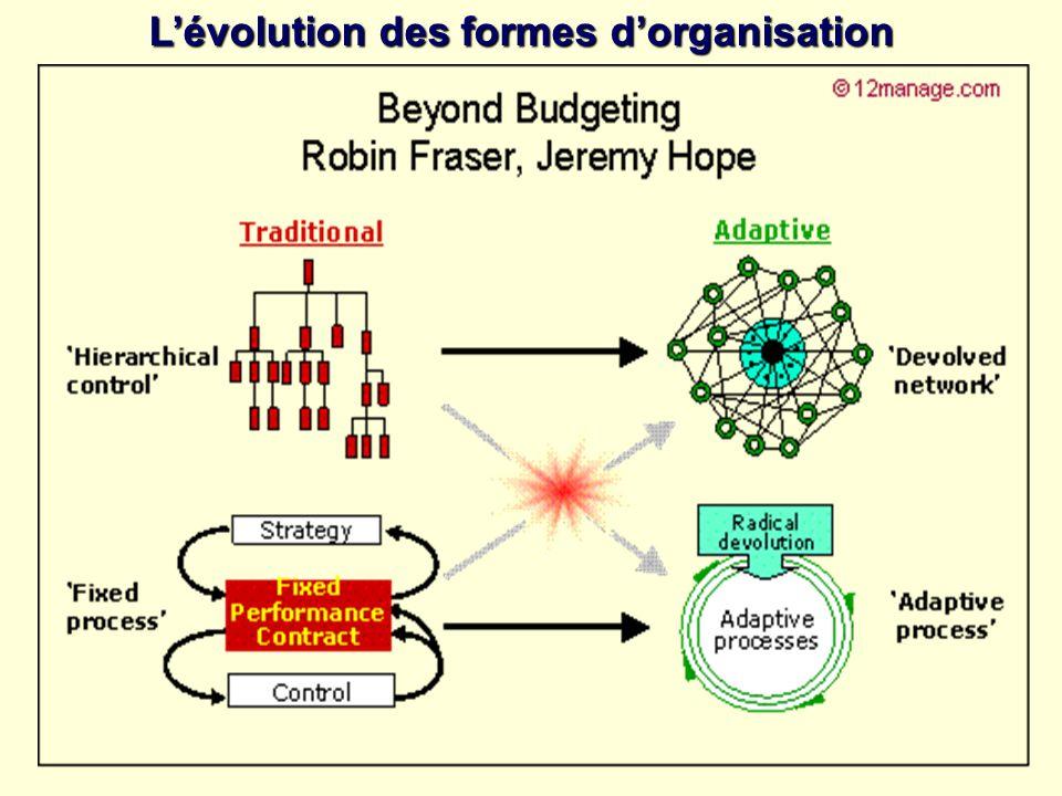 Lévolution des formes dorganisation