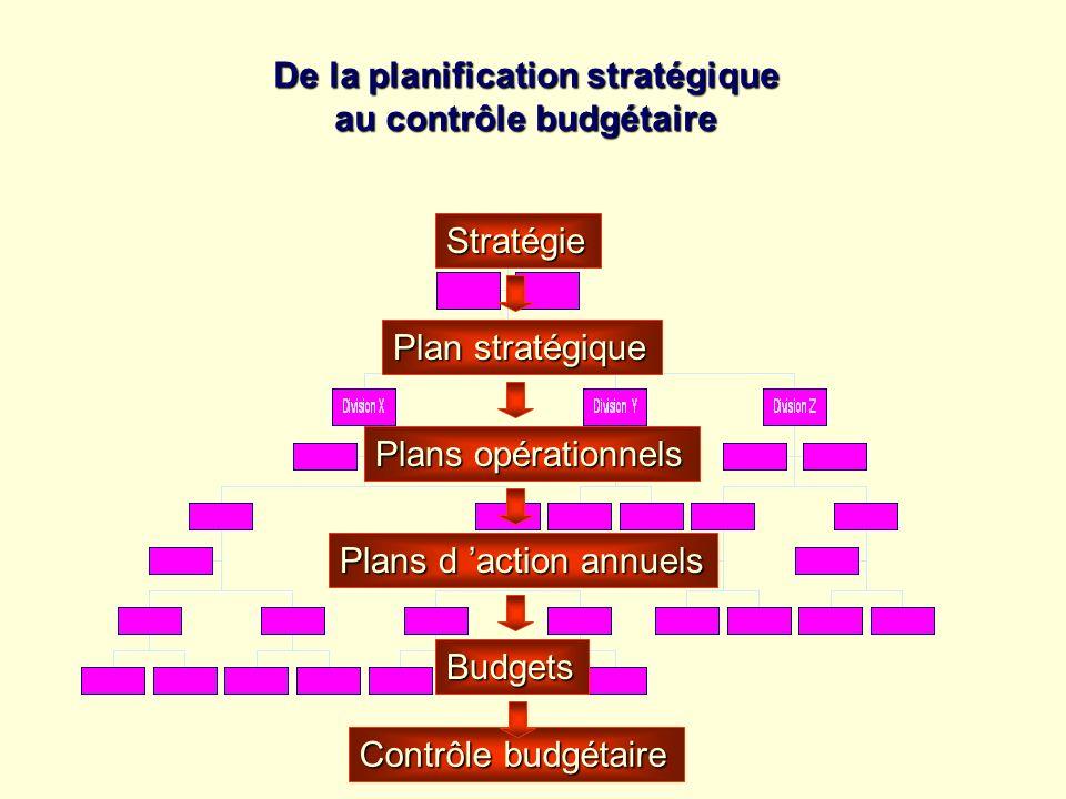 De la planification stratégique au contrôle budgétaire Stratégie Plan stratégique Plans opérationnels Budgets Contrôle budgétaire Plans d action annue