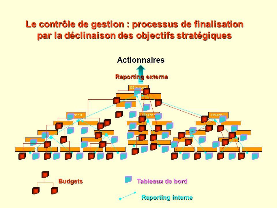 Le contrôle de gestion : processus de finalisation par la déclinaison des objectifs stratégiques Tableaux de bord Reporting interne Budgets Actionnair