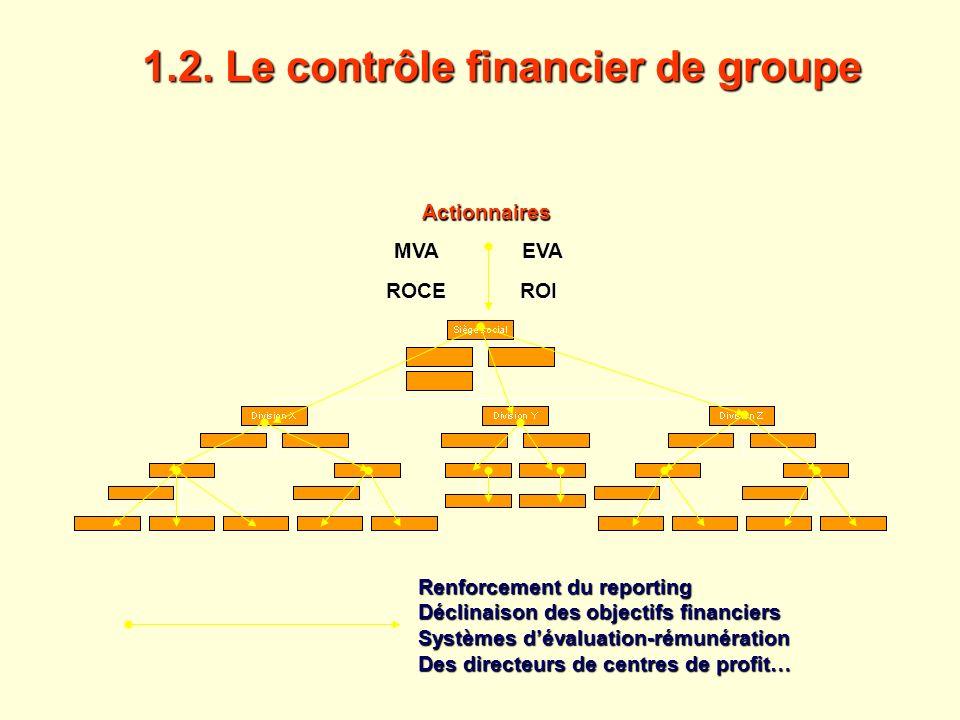 Actionnaires ROI ROI Renforcement du reporting Déclinaison des objectifs financiers Systèmes dévaluation-rémunération Des directeurs de centres de pro