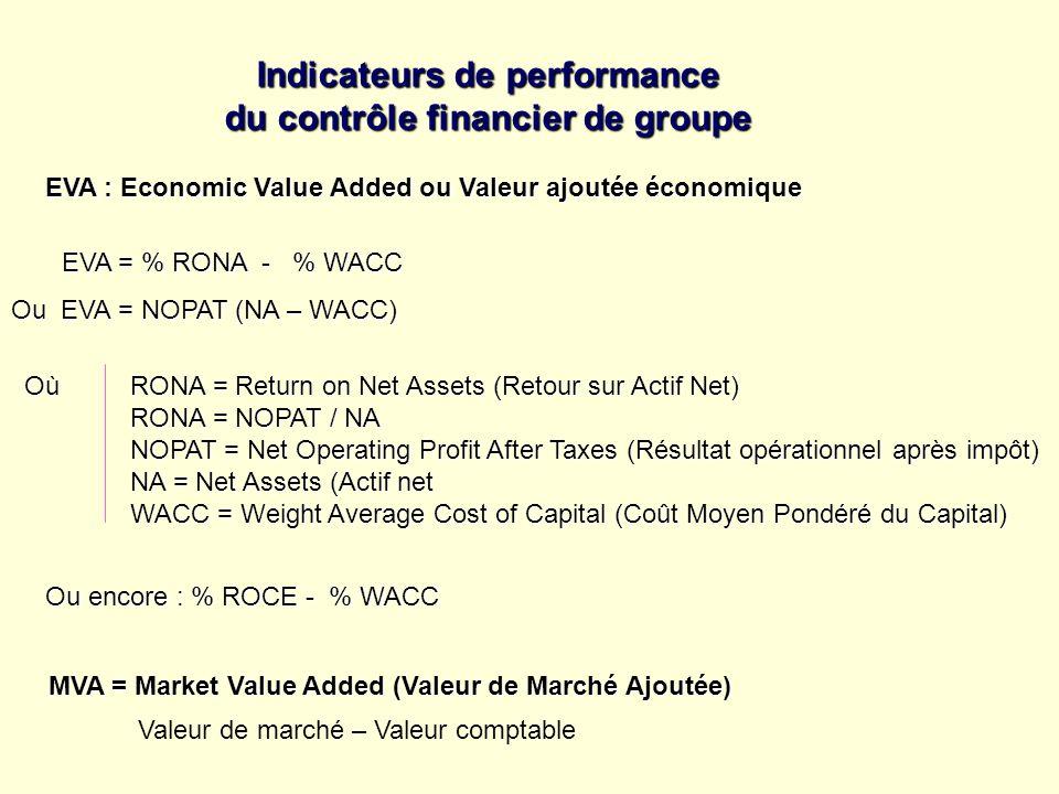 Indicateurs de performance du contrôle financier de groupe EVA : Economic Value Added ou Valeur ajoutée économique EVA = % RONA - % WACC EVA = % RONA