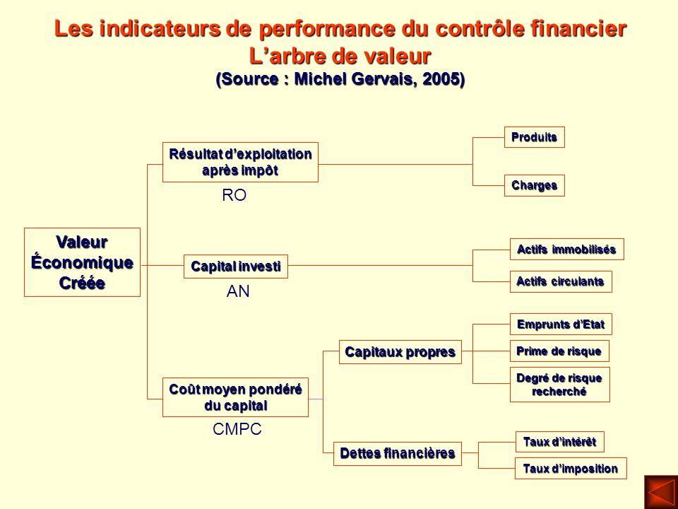 Les indicateurs de performance du contrôle financier Larbre de valeur (Source : Michel Gervais, 2005) Résultat dexploitation après impôt Produits Acti