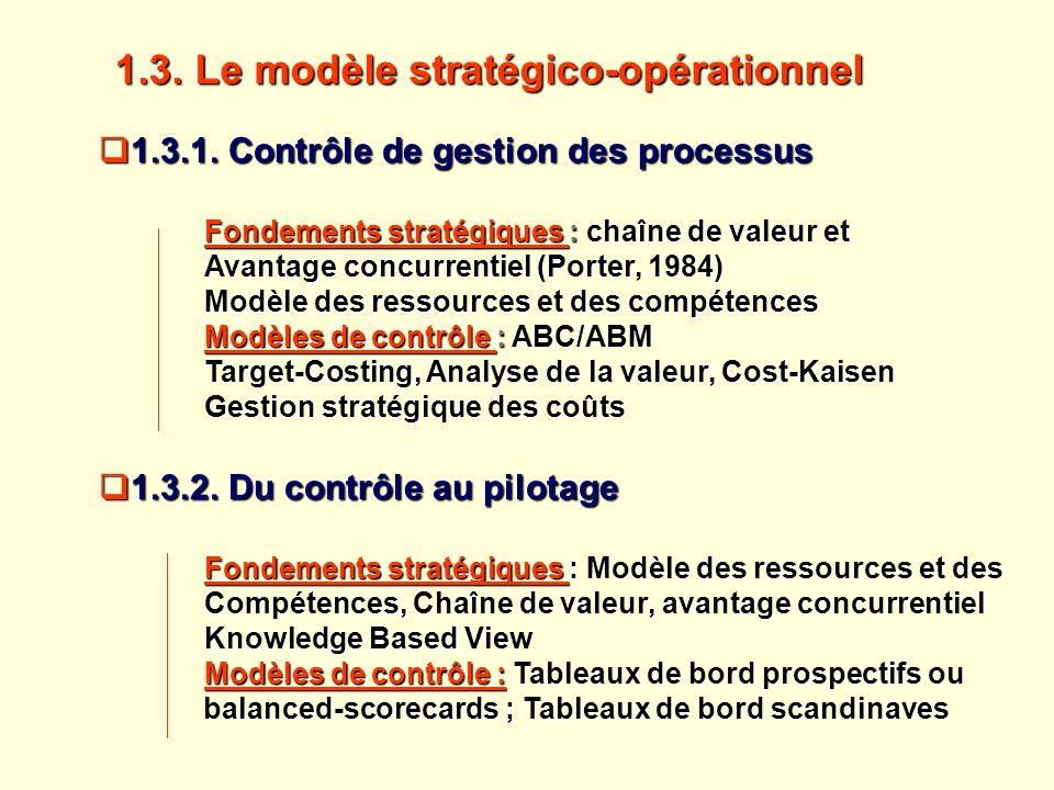 1.3. Le modèle stratégico-opérationnel 1.3.1. Contrôle de gestion des processus 1.3.1. Contrôle de gestion des processus Fondements stratégiques Fonde