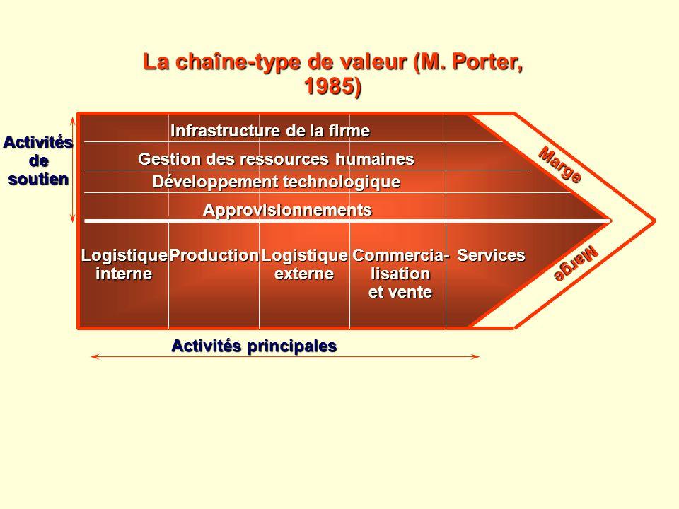 Logistiqueinterne ProductionLogistiqueexterneCommercia-lisation et vente Services Infrastructure de la firme Gestion des ressources humaines Développe