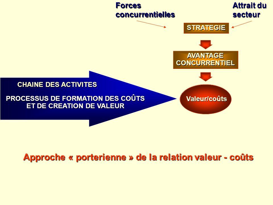 Valeur/coûts PROCESSUS DE FORMATION DES COÛTS ET DE CREATION DE VALEUR AVANTAGECONCURRENTIEL STRATEGIE CHAINE DES ACTIVITES Forcesconcurrentielles Att