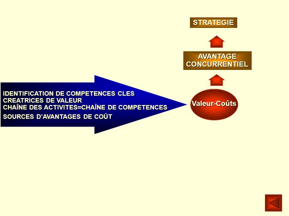 Valeur-Coûts AVANTAGECONCURRENTIEL IDENTIFICATION DE COMPETENCES CLES CREATRICES DE VALEUR CHAÎNE DES ACTIVITES=CHAÎNE DE COMPETENCES STRATEGIE SOURCE