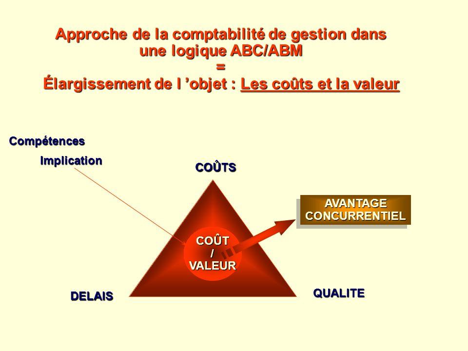 Approche de la comptabilité de gestion dans une logique ABC/ABM = Élargissement de l objet : Les coûts et la valeur COÛTS DELAIS QUALITE COÛT/VALEUR A