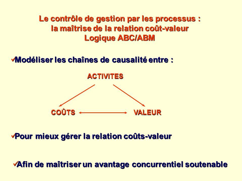 Modéliser les chaînes de causalité entre : Modéliser les chaînes de causalité entre : Pour mieux gérer la relation coûts-valeur Pour mieux gérer la re