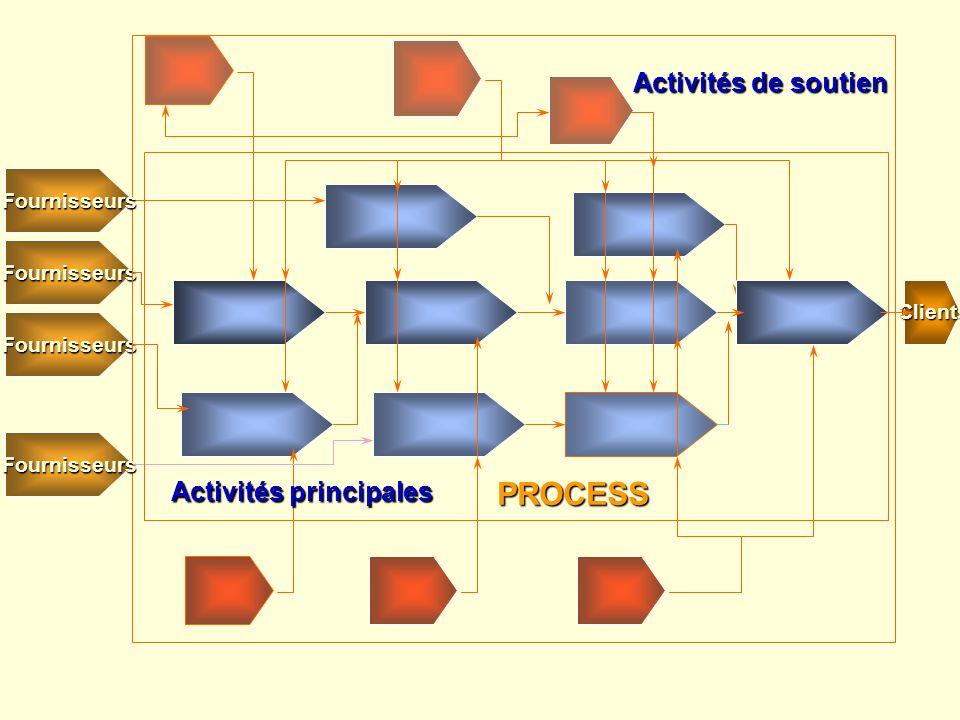 PROCESS Clients Fournisseurs Fournisseurs Fournisseurs Fournisseurs Activités de soutien Activités principales