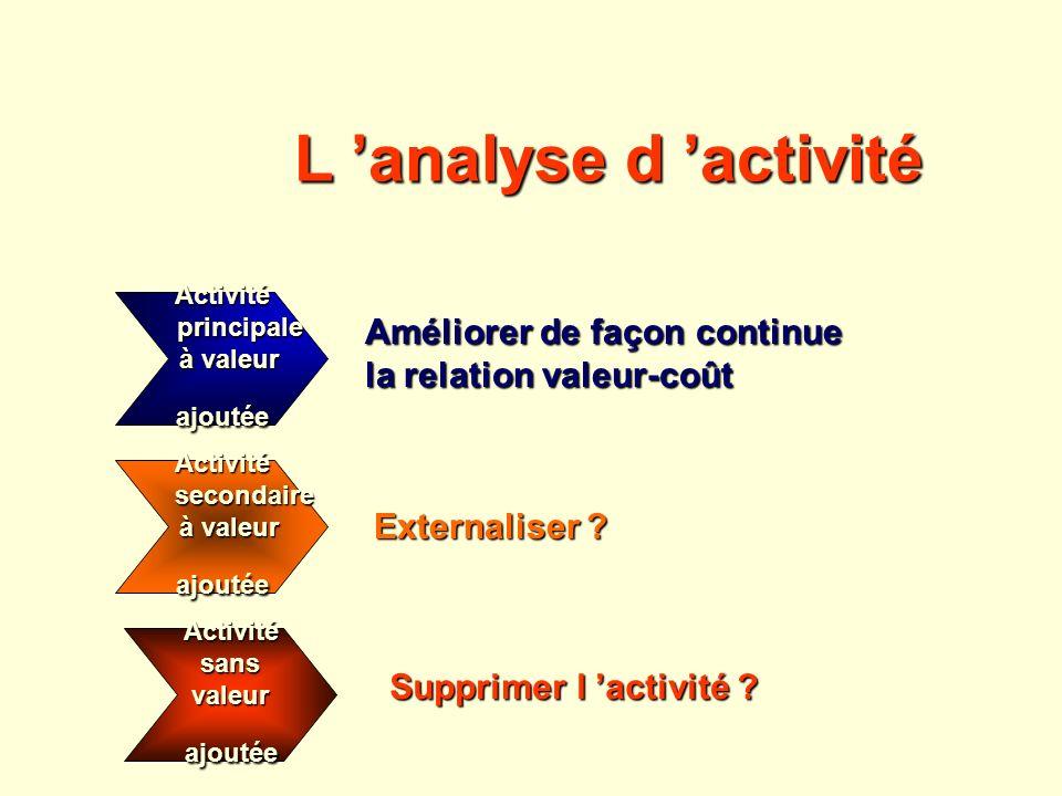 Activité principale principale à valeur à valeurajoutée Activité secondaire secondaire à valeur à valeurajoutée Activitésansvaleurajoutée Améliorer de