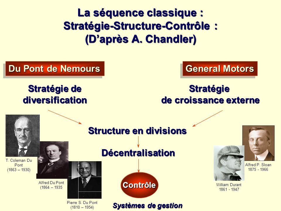 La séquence classique : Stratégie-Structure-Contrôle : (Daprès A. Chandler) Du Pont de Nemours Stratégie de diversification Structure en divisions Gen