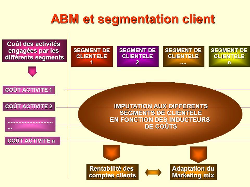ABM et segmentation client SEGMENT DE CLIENTELE1 CLIENTELE.... CLIENTELE2 CLIENTELEn COÛT ACTIVITE 1 COÛT ACTIVITE 2 COÛT ACTIVITE n..................