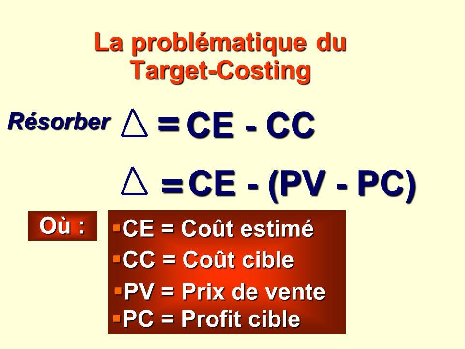 La problématique du Target-Costing = CE - CC Résorber = Où : CE - (PV - PC) CE - (PV - PC) CE = Coût estimé CE = Coût estimé CC = Coût cible CC = Coût
