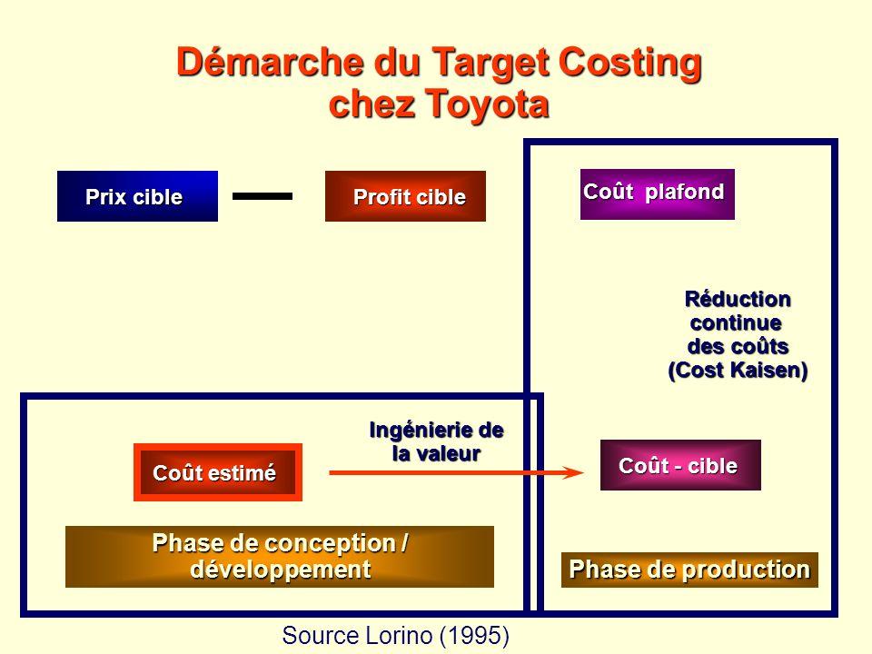 Source Lorino (1995) Démarche du Target Costing chez Toyota = Coût estimé Ingénierie de la valeur Réductioncontinue des coûts (Cost Kaisen) Coût plafo