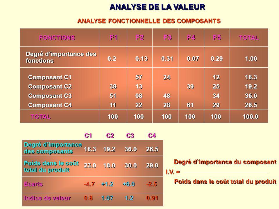 ANALYSE DE LA VALEUR ANALYSE FONCTIONNELLE DES COMPOSANTS FONCTIONS F1F2F5F3F4 TOTAL Degré dimportance des fonctions 0.20.130.310.070.291.00 Composant