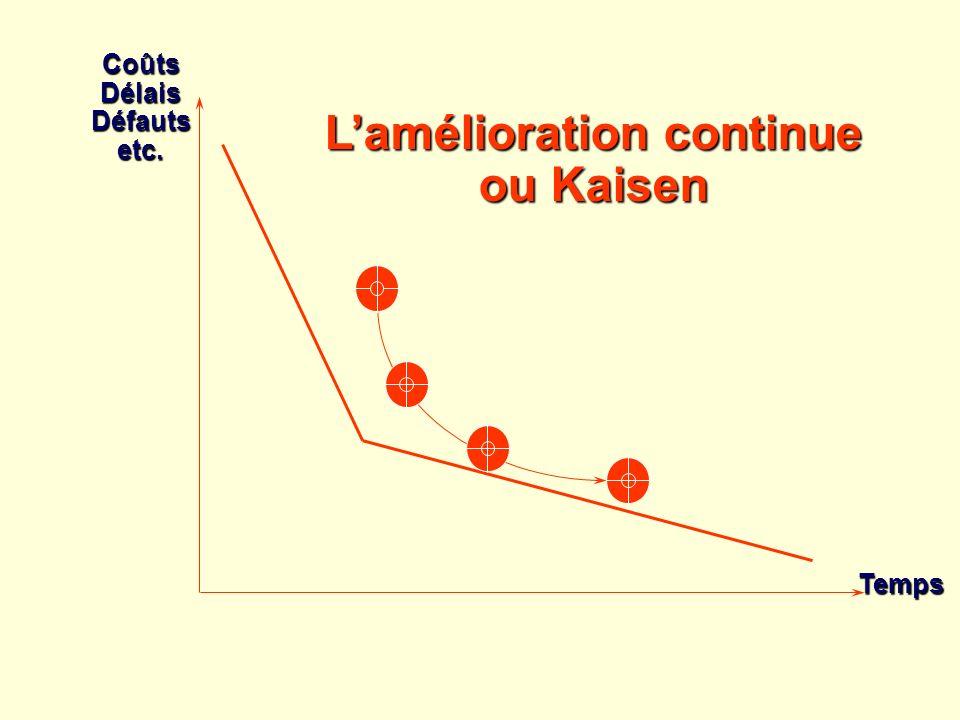 Lamélioration continue ou Kaisen CoûtsDélaisDéfautsetc. Temps