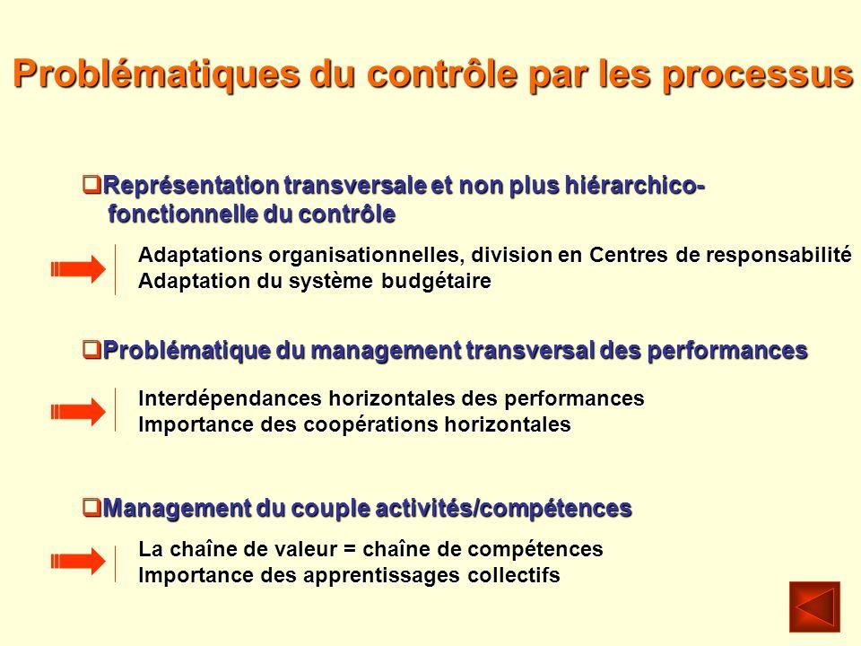 Problématiques du contrôle par les processus Représentation transversale et non plus hiérarchico- Représentation transversale et non plus hiérarchico-