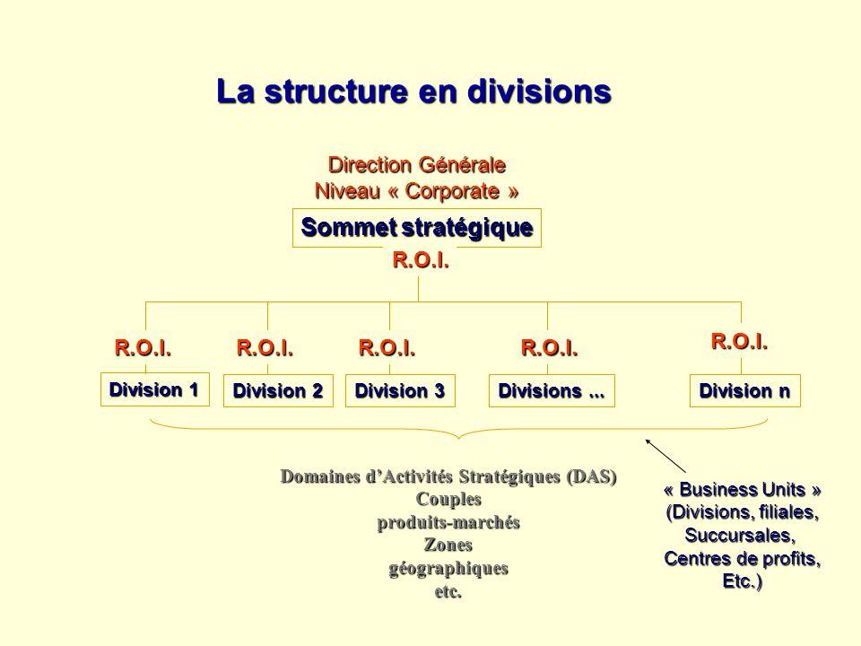 Sommet stratégique Division 1 Division 2 Division 3 Divisions... Division n Domaines dActivités Stratégiques (DAS) Couplesproduits-marchésZonesgéograp
