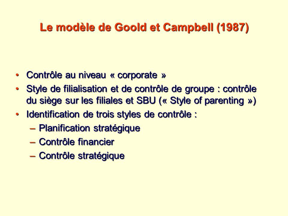 Le modèle de Goold et Campbell (1987) Contrôle au niveau « corporate »Contrôle au niveau « corporate » Style de filialisation et de contrôle de groupe