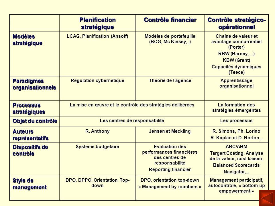 Planification stratégique Contrôle financier Contrôle stratégico- opérationnel Modèles stratégique LCAG, Planification (Ansoff) Modèles de portefeuill