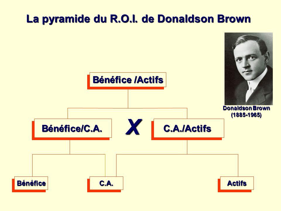 Bénéfice /Actifs Bénéfice/C.A.C.A./Actifs La pyramide du R.O.I. de Donaldson Brown Donaldson Brown (1885-1965) X BénéficeBénéficeC.A.C.A.ActifsActifs