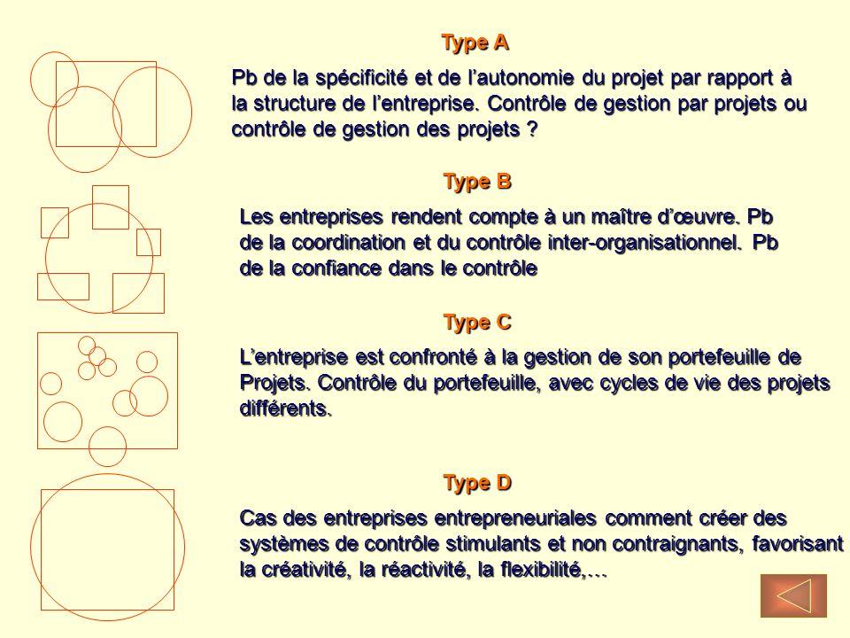 Type A Pb de la spécificité et de lautonomie du projet par rapport à la structure de lentreprise. Contrôle de gestion par projets ou contrôle de gesti