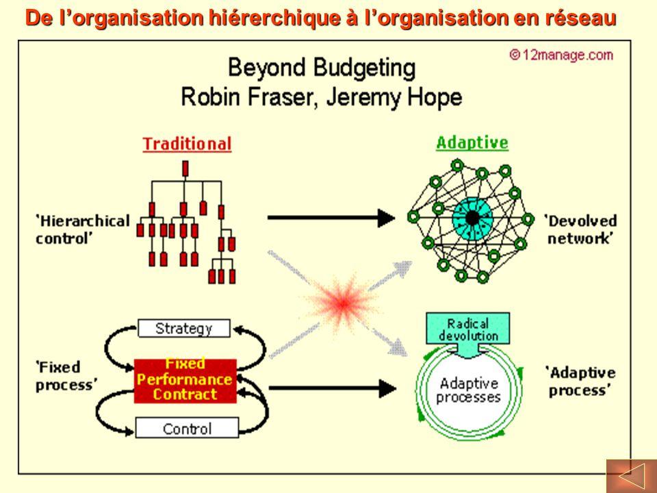 De lorganisation hiérerchique à lorganisation en réseau