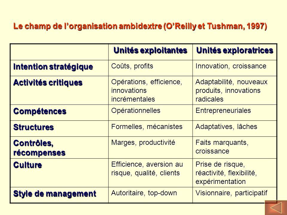 Unités exploitantes Unités exploratrices Intention stratégique Coûts, profits Innovation, croissance Activités critiques Opérations, efficience, innov