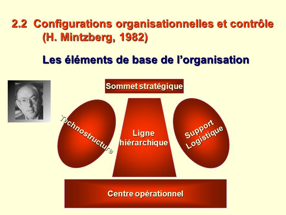 2.2 Configurations organisationnelles et contrôle (H. Mintzberg, 1982) (H. Mintzberg, 1982) Les éléments de base de lorganisation Sommet stratégique L
