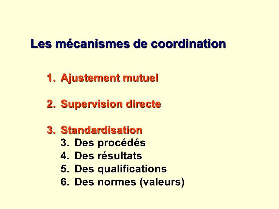 Les mécanismes de coordination 1.Ajustement mutuel 2.Supervision directe 3.Standardisation 3.Des procédés 4.Des résultats 5.Des qualifications 6.Des n