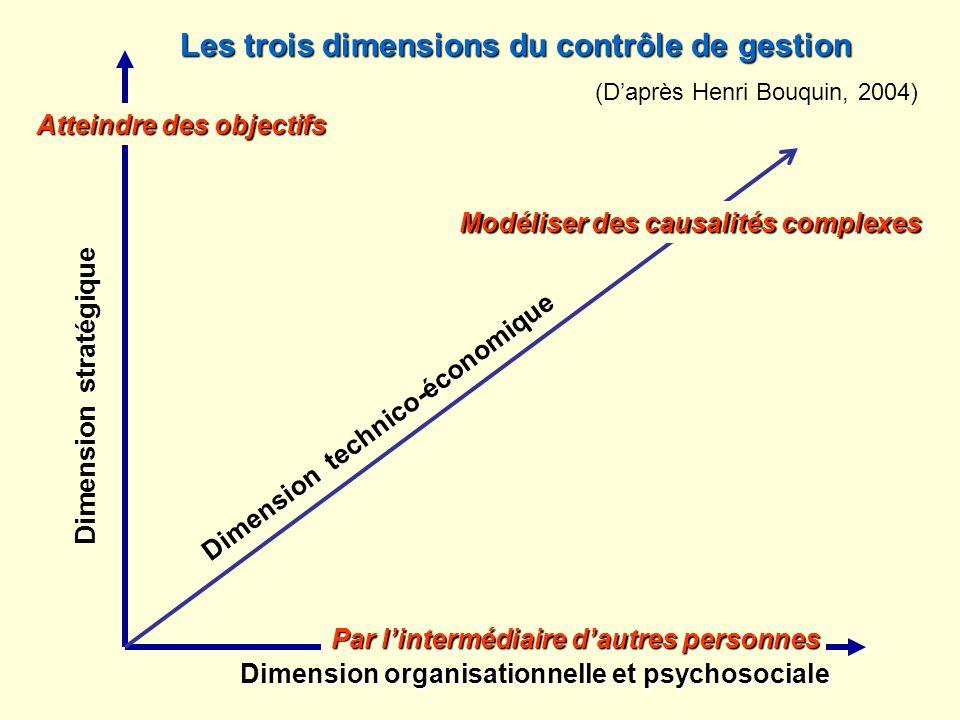 Atteindre des objectifs Par lintermédiaire dautres personnes Dimension stratégique Dimension organisationnelle et psychosociale Les trois dimensions d