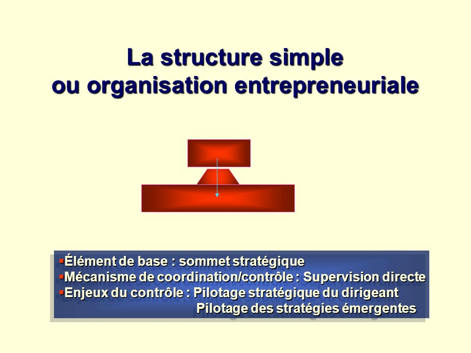 La structure simple ou organisation entrepreneuriale Élément de base : sommet stratégique Élément de base : sommet stratégique Mécanisme de coordinati