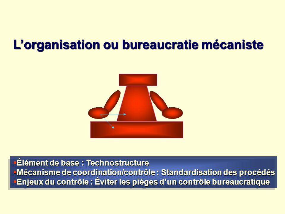 Lorganisation ou bureaucratie mécaniste Élément de base : Technostructure Élément de base : Technostructure Mécanisme de coordination/contrôle : Stand