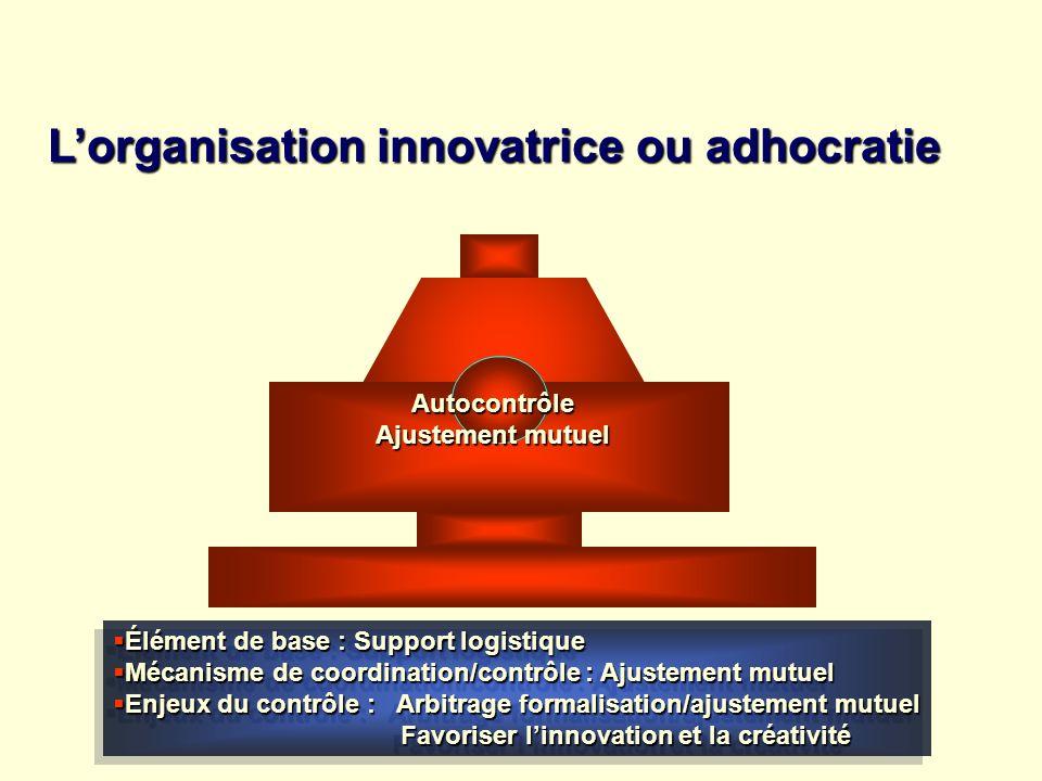 Lorganisation innovatrice ou adhocratie Élément de base : Support logistique Élément de base : Support logistique Mécanisme de coordination/contrôle :