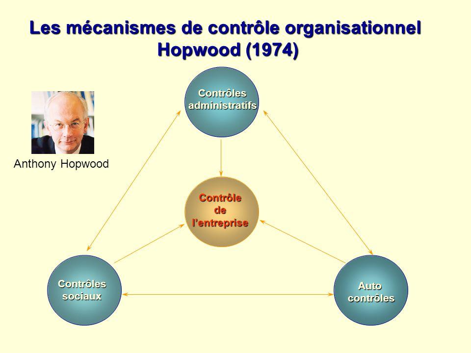 Contrôlesadministratifs Contrôlessociaux Autocontrôles Contrôledelentreprise Les mécanismes de contrôle organisationnel Hopwood (1974) Anthony Hopwood