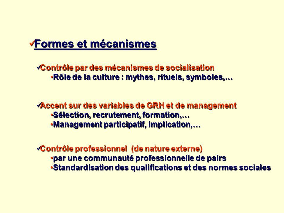 Formes et mécanismes Formes et mécanismes Contrôle par des mécanismes de socialisation Contrôle par des mécanismes de socialisation Rôle de la culture
