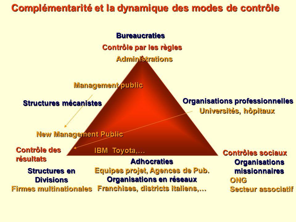 Contrôle par les règles Contrôle des résultats Contrôles sociaux Bureaucraties Structures en Divisions Firmes multinationales Organisationsmissionnair