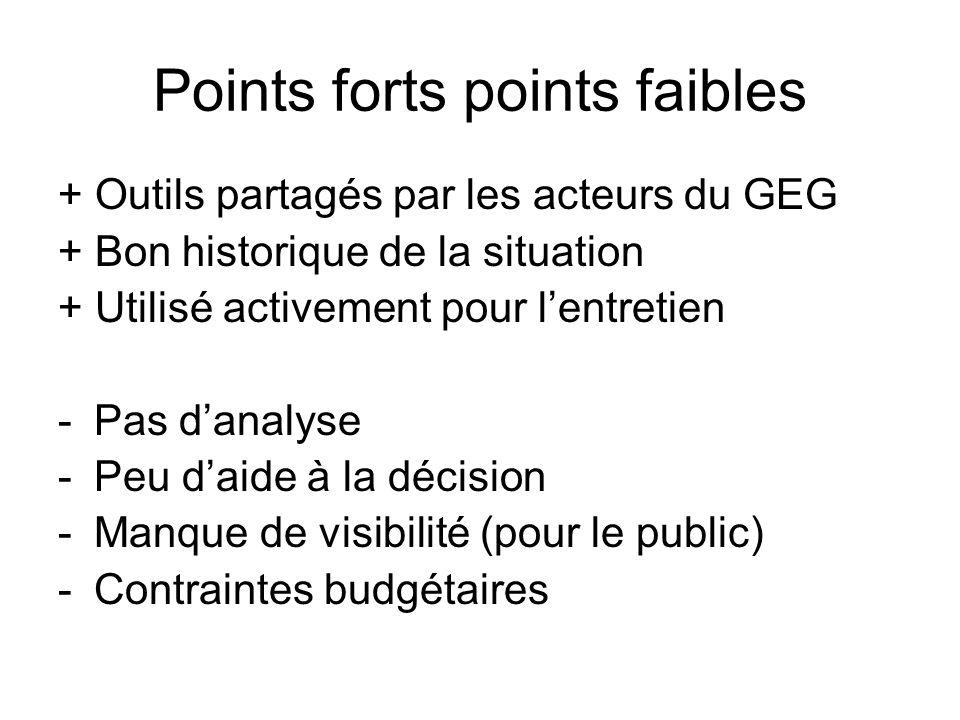 Points forts points faibles + Outils partagés par les acteurs du GEG + Bon historique de la situation + Utilisé activement pour lentretien -Pas danaly